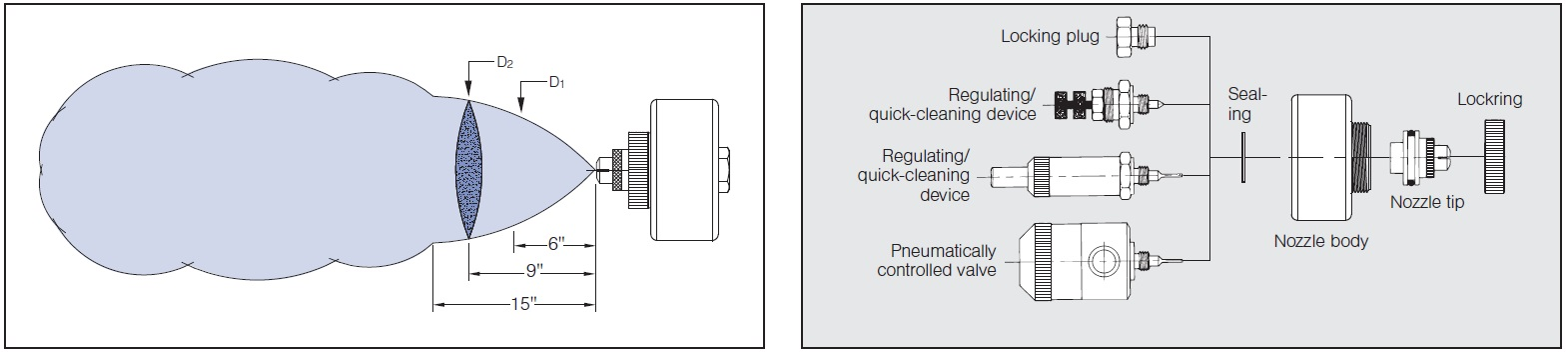 pneumatic atomizing spray nozzle coverage